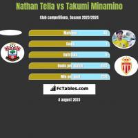 Nathan Tella vs Takumi Minamino h2h player stats