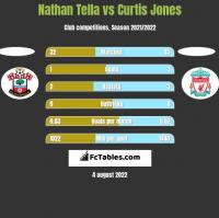 Nathan Tella vs Curtis Jones h2h player stats