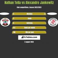 Nathan Tella vs Alexandre Jankewitz h2h player stats