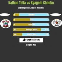 Nathan Tella vs Kgagelo Chauke h2h player stats