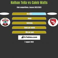 Nathan Tella vs Caleb Watts h2h player stats