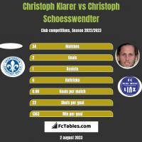 Christoph Klarer vs Christoph Schoesswendter h2h player stats