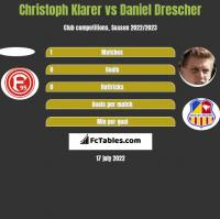 Christoph Klarer vs Daniel Drescher h2h player stats