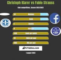 Christoph Klarer vs Fabio Strauss h2h player stats