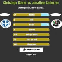 Christoph Klarer vs Jonathan Scherzer h2h player stats