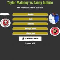 Taylor Maloney vs Danny Guthrie h2h player stats
