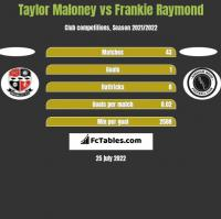 Taylor Maloney vs Frankie Raymond h2h player stats