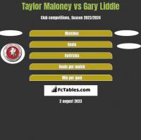 Taylor Maloney vs Gary Liddle h2h player stats