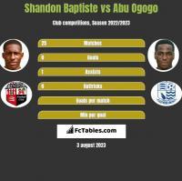 Shandon Baptiste vs Abu Ogogo h2h player stats