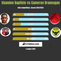 Shandon Baptiste vs Cameron Brannagan h2h player stats