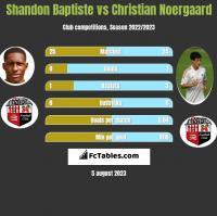 Shandon Baptiste vs Christian Noergaard h2h player stats