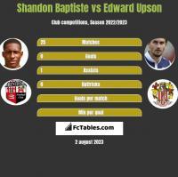 Shandon Baptiste vs Edward Upson h2h player stats
