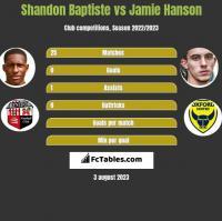 Shandon Baptiste vs Jamie Hanson h2h player stats