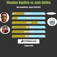 Shandon Baptiste vs Josh Ruffles h2h player stats