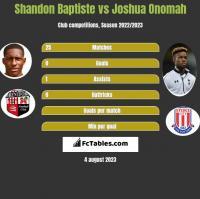 Shandon Baptiste vs Joshua Onomah h2h player stats
