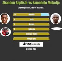 Shandon Baptiste vs Kamohelo Mokotjo h2h player stats