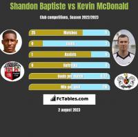 Shandon Baptiste vs Kevin McDonald h2h player stats