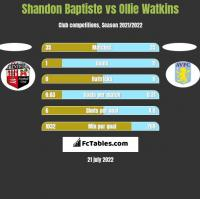Shandon Baptiste vs Ollie Watkins h2h player stats