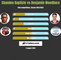 Shandon Baptiste vs Benjamin Woodburn h2h player stats