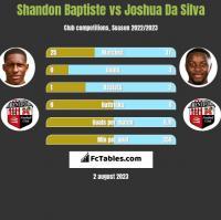 Shandon Baptiste vs Joshua Da Silva h2h player stats