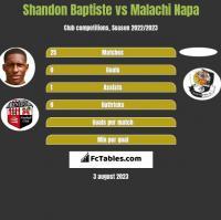 Shandon Baptiste vs Malachi Napa h2h player stats