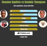 Shandon Baptiste vs Dominic Thompson h2h player stats