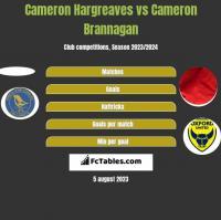 Cameron Hargreaves vs Cameron Brannagan h2h player stats