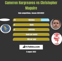 Cameron Hargreaves vs Christopher Maguire h2h player stats
