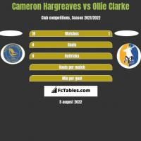 Cameron Hargreaves vs Ollie Clarke h2h player stats