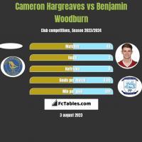 Cameron Hargreaves vs Benjamin Woodburn h2h player stats