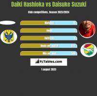 Daiki Hashioka vs Daisuke Suzuki h2h player stats