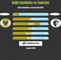 Daiki Hashioka vs Ewerton h2h player stats