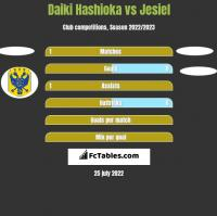 Daiki Hashioka vs Jesiel h2h player stats