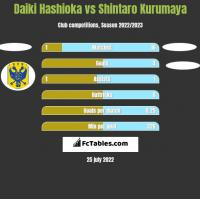 Daiki Hashioka vs Shintaro Kurumaya h2h player stats