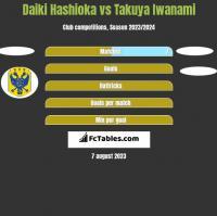 Daiki Hashioka vs Takuya Iwanami h2h player stats
