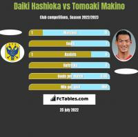 Daiki Hashioka vs Tomoaki Makino h2h player stats