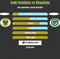 Daiki Hashioka vs Maguinho h2h player stats