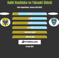 Daiki Hashioka vs Takaaki Shichi h2h player stats