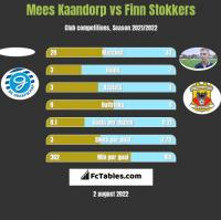 Mees Kaandorp vs Finn Stokkers h2h player stats