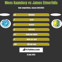 Mees Kaandorp vs James Efmorfidis h2h player stats