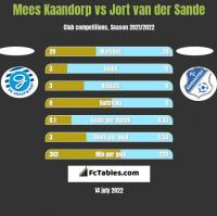 Mees Kaandorp vs Jort van der Sande h2h player stats