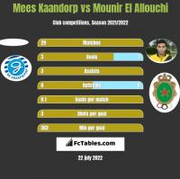 Mees Kaandorp vs Mounir El Allouchi h2h player stats