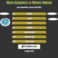 Mees Kaandorp vs Moses Makasi h2h player stats