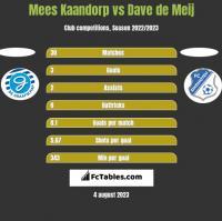 Mees Kaandorp vs Dave de Meij h2h player stats