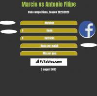 Marcio vs Antonio Filipe h2h player stats