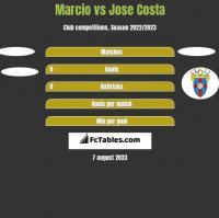 Marcio vs Jose Costa h2h player stats