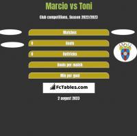 Marcio vs Toni h2h player stats