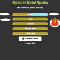 Marcio vs Daniel Figueira h2h player stats