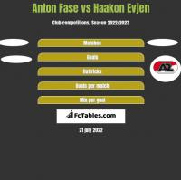 Anton Fase vs Haakon Evjen h2h player stats