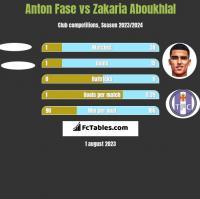Anton Fase vs Zakaria Aboukhlal h2h player stats